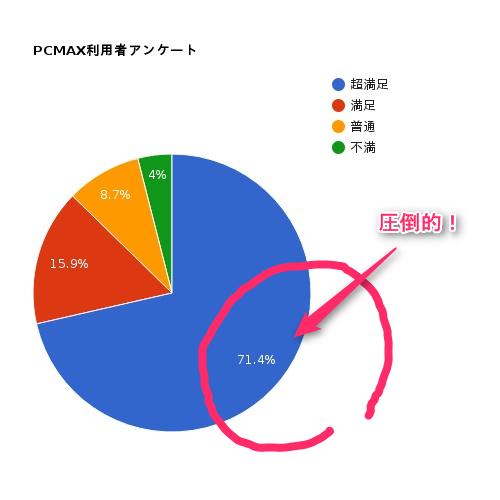PCMAX円グラフ