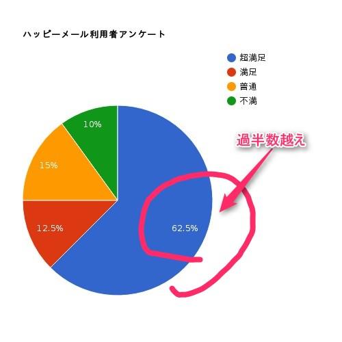 ハッピーメール円グラフ